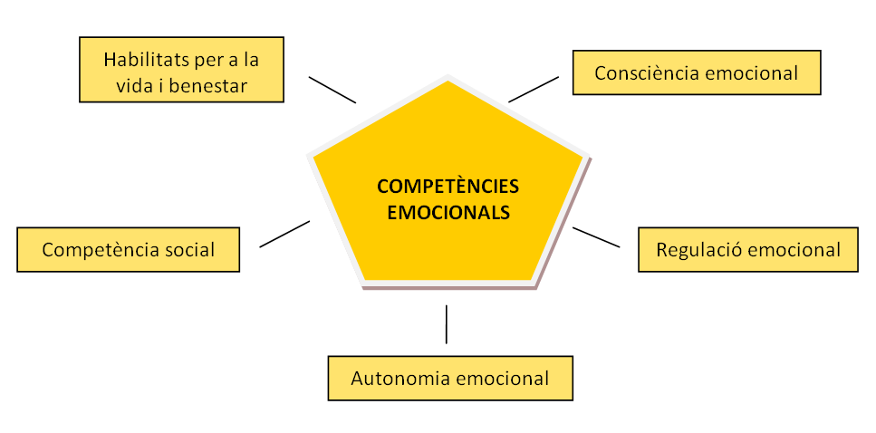 Competencies_emocionals